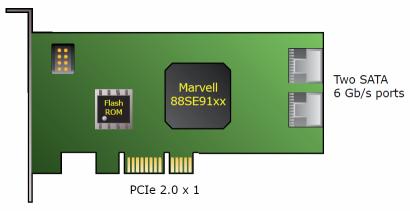 Marvell 88SE 9123 x1 PCIe