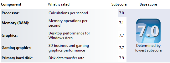 Windows Experience Score on the SSD SATA III